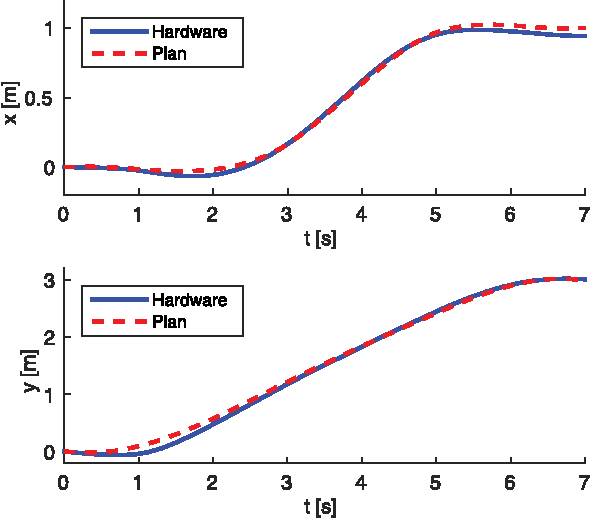 Figure 4 for Evaluating direct transcription and nonlinear optimization methods for robot motion planning