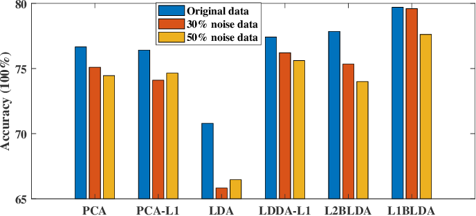 Figure 4 for Robust Bhattacharyya bound linear discriminant analysis through adaptive algorithm