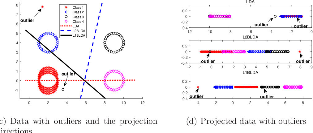 Figure 1 for Robust Bhattacharyya bound linear discriminant analysis through adaptive algorithm