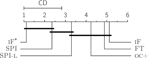 Figure 4 for Incorporating Privileged Information to Unsupervised Anomaly Detection