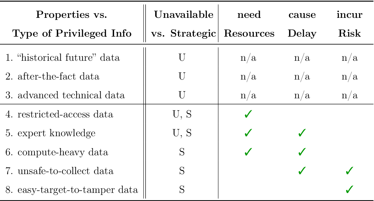 Figure 1 for Incorporating Privileged Information to Unsupervised Anomaly Detection