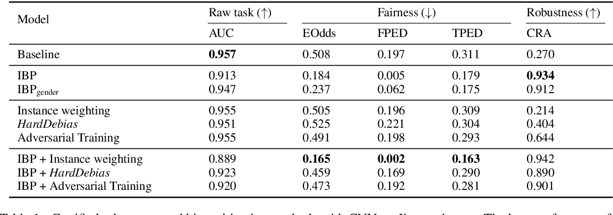 Figure 1 for Does Robustness Improve Fairness? Approaching Fairness with Word Substitution Robustness Methods for Text Classification