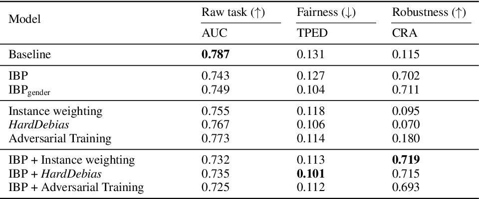 Figure 3 for Does Robustness Improve Fairness? Approaching Fairness with Word Substitution Robustness Methods for Text Classification