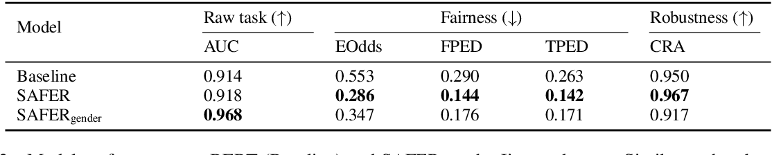 Figure 4 for Does Robustness Improve Fairness? Approaching Fairness with Word Substitution Robustness Methods for Text Classification