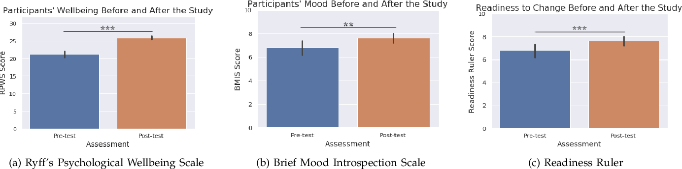 Figure 3 for A Robotic Positive Psychology Coach to Improve College Students' Wellbeing