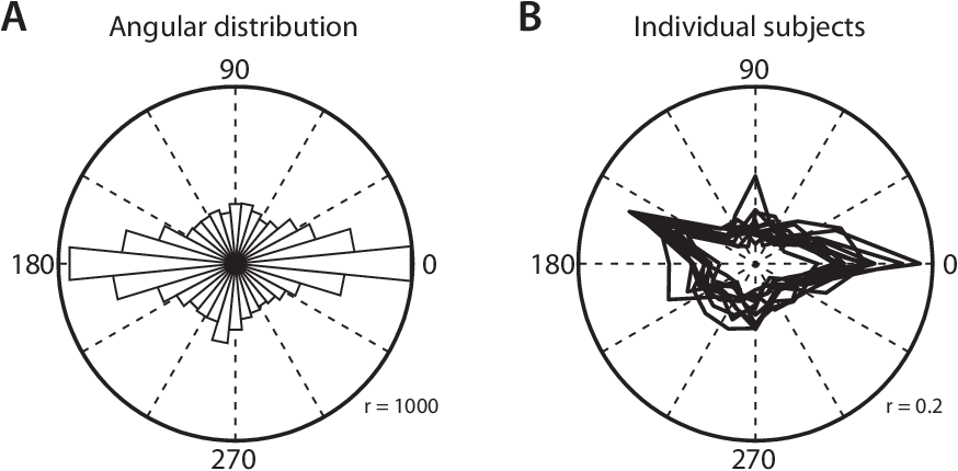 Figure 6.2: Distribution of saccade angles. (A) Saccades for all subjects combined. Note the dominance of horizontal over vertical saccades. (B) Normalized saccade angle histograms for each subject.