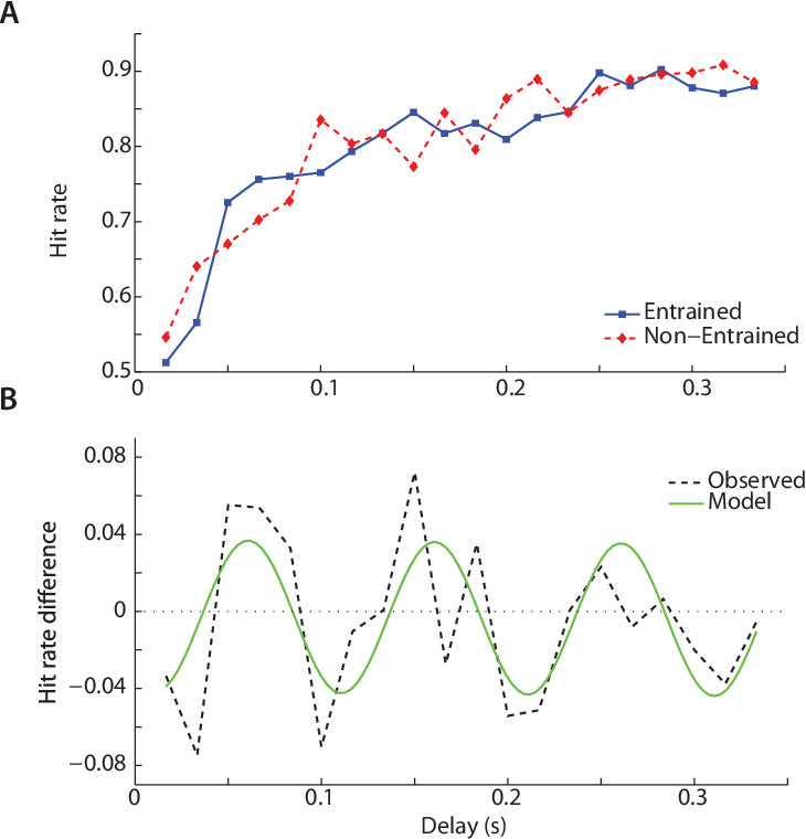 Figure 2.2: Behavioral results. (A) Hit rate as a function of the delay between entrainment stimuli and target. A clear improvement in performance was observed with increasing delay, both for the entrained and non-entrained trials. (B) e di erence in hit rate between entrained and non-entrained trials, as a function of delay. Dashes lines indicate grand average observed values, the green curve indicates the best t 10 Hz sinusoid.