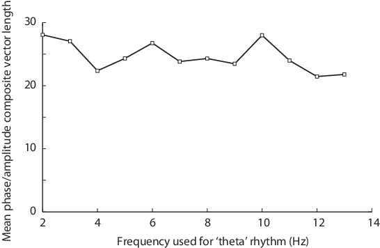 Figure 4.8: Phase-amplitude coupling as a function of the phase-providing frequency.