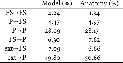 Table 4.1:Model connectivity values. Shown is the number of synapses of di erent types, presented as ratios of the total number of synapses. Model values were either chosen to re ect connectivity known from anatomy (reported anatomical values are from (Liley & Wright, 1994)), or, in the case of the FS→FS connectivity, based on previous modelling work (Vida et al., 2006).