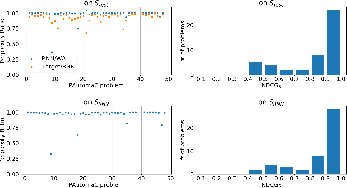 Figure 3 for Explaining Black Boxes on Sequential Data using Weighted Automata