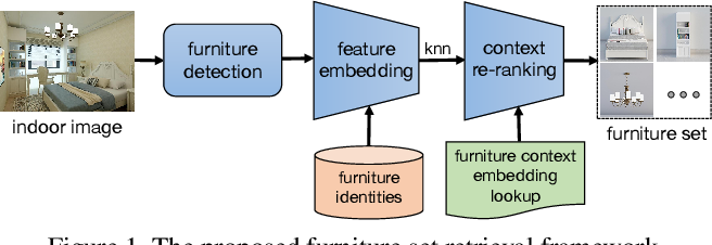 Figure 1 for Furnishing Your Room by What You See: An End-to-End Furniture Set Retrieval Framework with Rich Annotated Benchmark Dataset