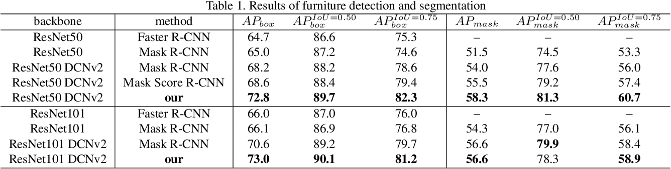 Figure 2 for Furnishing Your Room by What You See: An End-to-End Furniture Set Retrieval Framework with Rich Annotated Benchmark Dataset