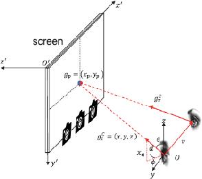 Figure 1 for LNSMM: Eye Gaze Estimation With Local Network Share Multiview Multitask