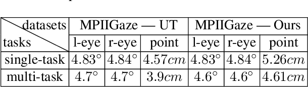 Figure 4 for LNSMM: Eye Gaze Estimation With Local Network Share Multiview Multitask
