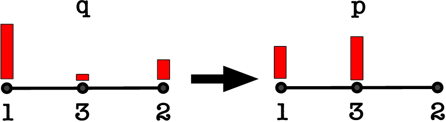Figure 3 for Exploration by Optimisation in Partial Monitoring