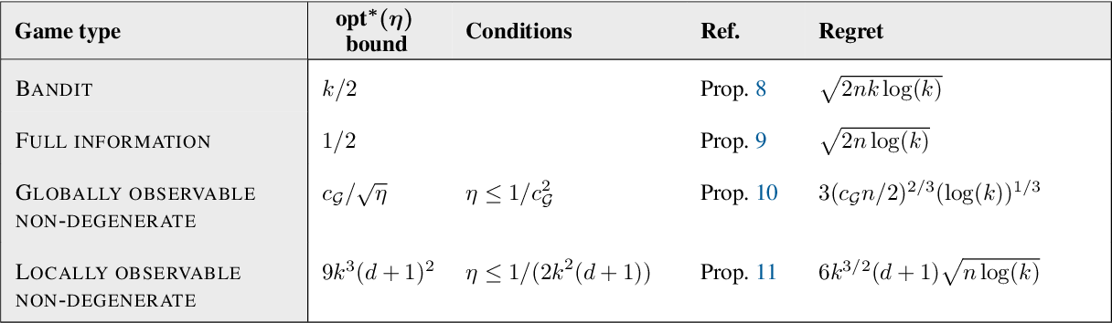 Figure 4 for Exploration by Optimisation in Partial Monitoring
