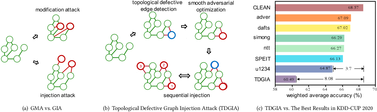Figure 1 for TDGIA:Effective Injection Attacks on Graph Neural Networks