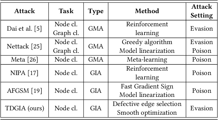 Figure 2 for TDGIA:Effective Injection Attacks on Graph Neural Networks