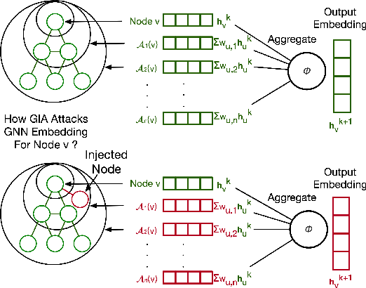 Figure 3 for TDGIA:Effective Injection Attacks on Graph Neural Networks