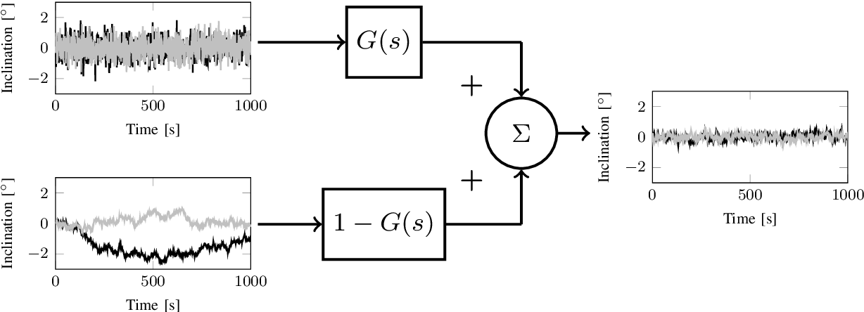 Figure 1 for A Fast and Robust Algorithm for Orientation Estimation using Inertial Sensors
