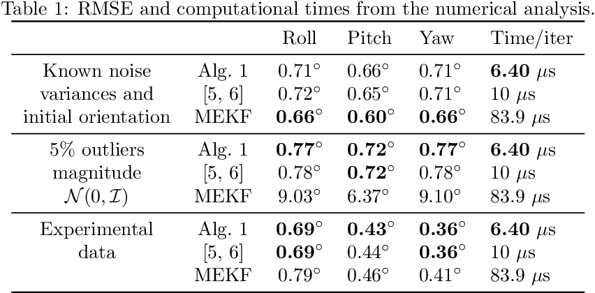 Figure 2 for A Fast and Robust Algorithm for Orientation Estimation using Inertial Sensors