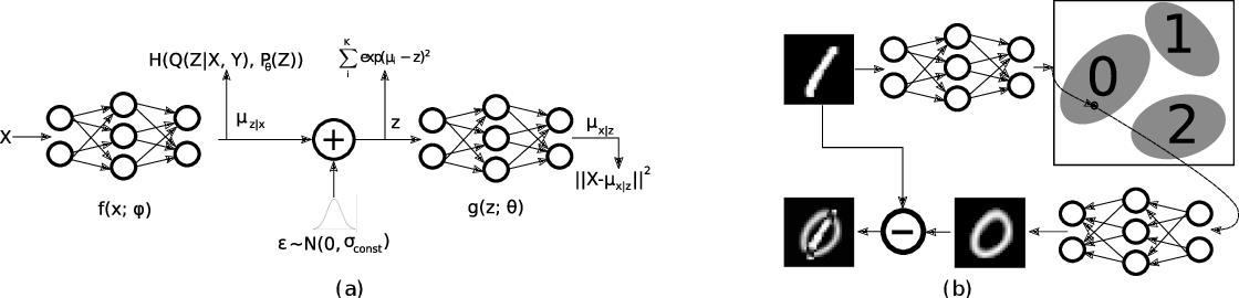 Figure 1 for Resisting Adversarial Attacks using Gaussian Mixture Variational Autoencoders