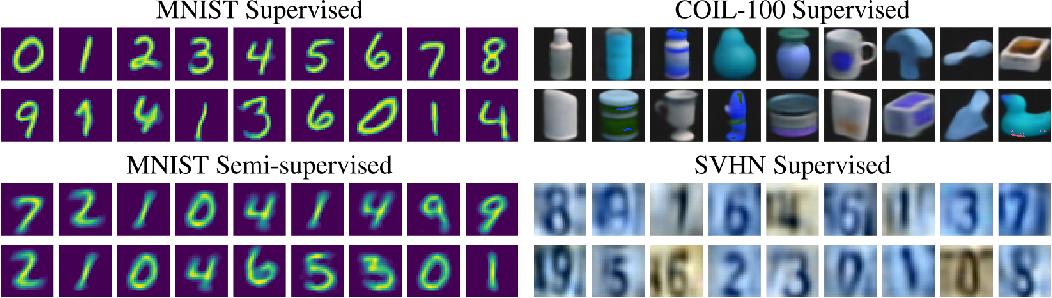 Figure 3 for Resisting Adversarial Attacks using Gaussian Mixture Variational Autoencoders