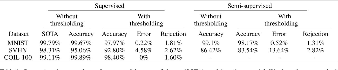 Figure 2 for Resisting Adversarial Attacks using Gaussian Mixture Variational Autoencoders