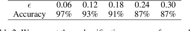 Figure 4 for Resisting Adversarial Attacks using Gaussian Mixture Variational Autoencoders