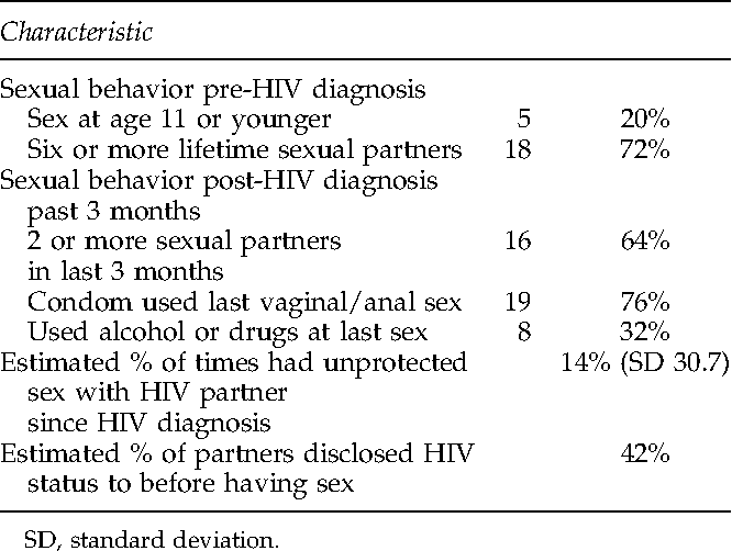 High-risk sexual behavior icd-9