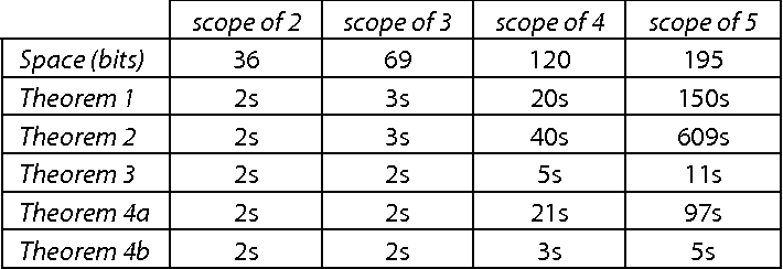 Table 1: Analysis times for checking theorems