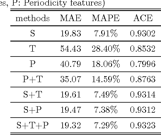 Figure 4 for Short-term traffic flow forecasting with spatial-temporal correlation in a hybrid deep learning framework