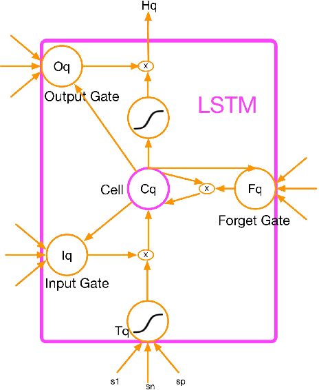Figure 3 for Short-term traffic flow forecasting with spatial-temporal correlation in a hybrid deep learning framework
