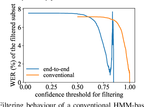 Figure 1 for Confidence Estimation for Attention-based Sequence-to-sequence Models for Speech Recognition