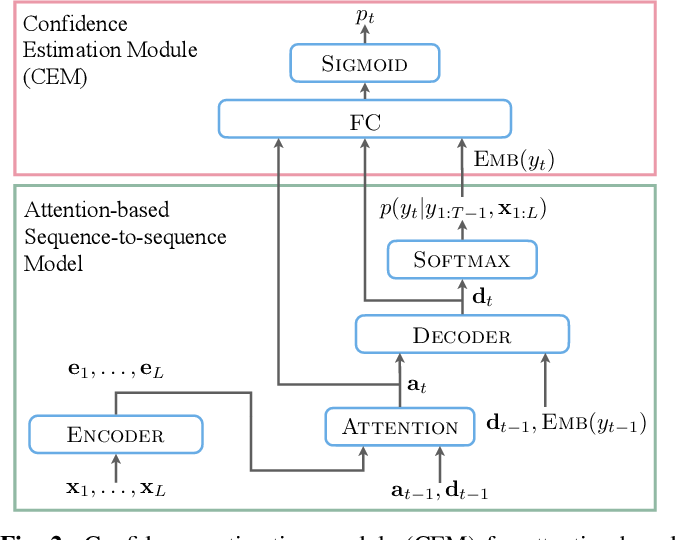 Figure 3 for Confidence Estimation for Attention-based Sequence-to-sequence Models for Speech Recognition