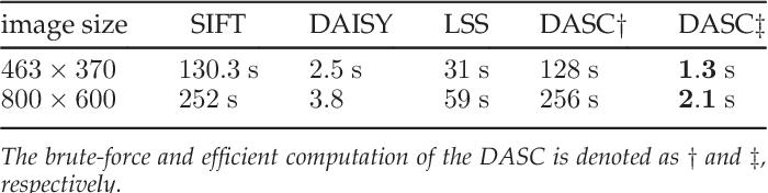 Figure 2 for DASC: Robust Dense Descriptor for Multi-modal and Multi-spectral Correspondence Estimation