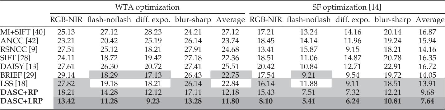 Figure 4 for DASC: Robust Dense Descriptor for Multi-modal and Multi-spectral Correspondence Estimation