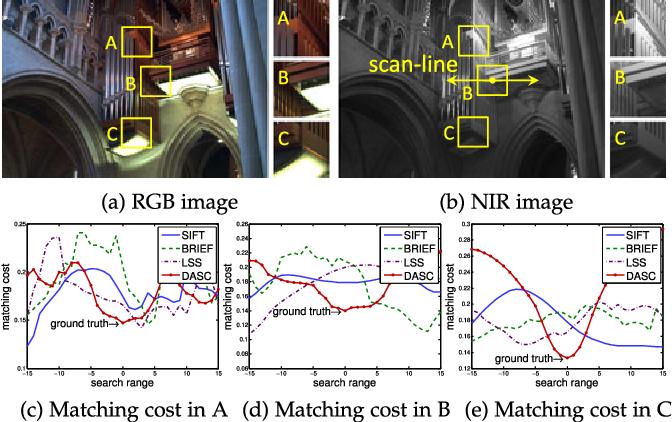 Figure 3 for DASC: Robust Dense Descriptor for Multi-modal and Multi-spectral Correspondence Estimation