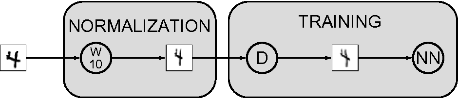 Figure 3 for Handwritten Digit Recognition with a Committee of Deep Neural Nets on GPUs