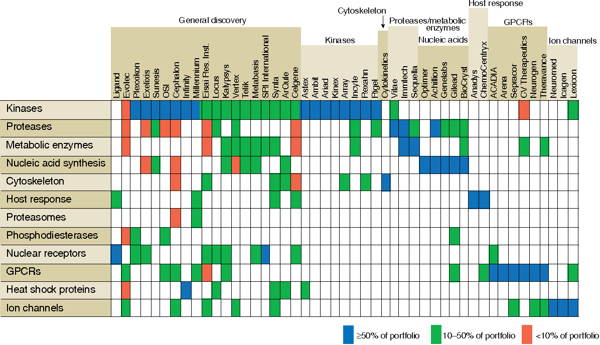Figure 3 from Leveraging biotech's drug discovery expertise