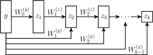 Figure 1 for Input Convex Neural Networks