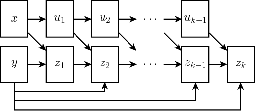 Figure 3 for Input Convex Neural Networks