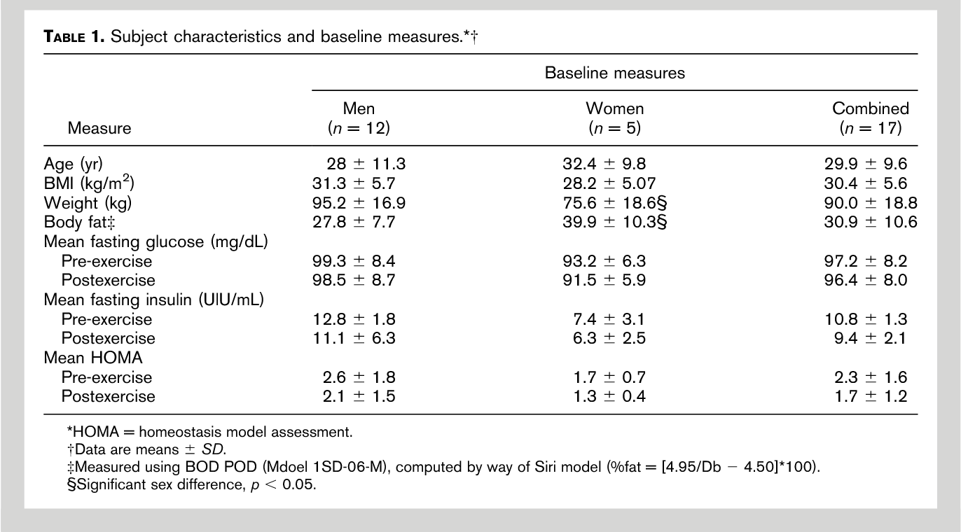 Effects Of Intensity And Volume On Insulin Sensitivity During Acute