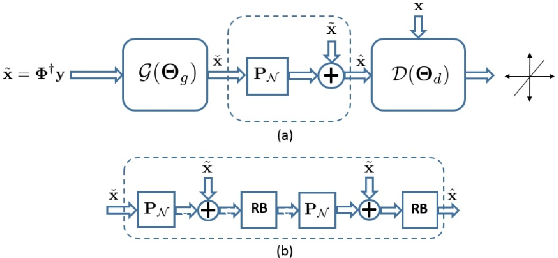 Figure 1 for Deep Generative Adversarial Networks for Compressed Sensing Automates MRI