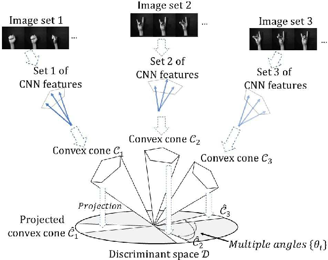Figure 1 for A Method Based on Convex Cone Model for Image-Set Classification with CNN Features