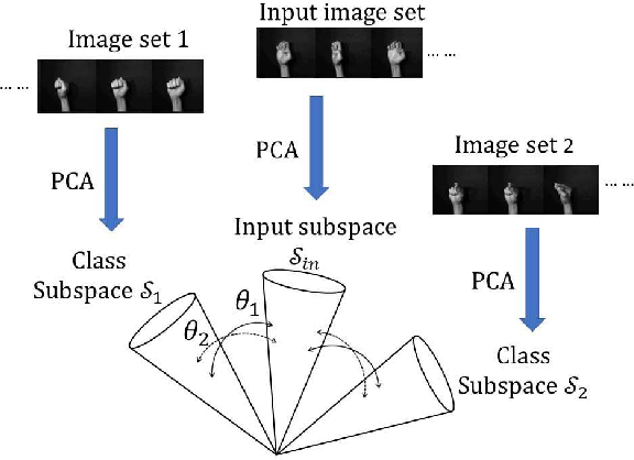 Figure 2 for A Method Based on Convex Cone Model for Image-Set Classification with CNN Features