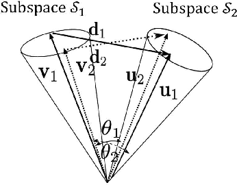 Figure 3 for A Method Based on Convex Cone Model for Image-Set Classification with CNN Features