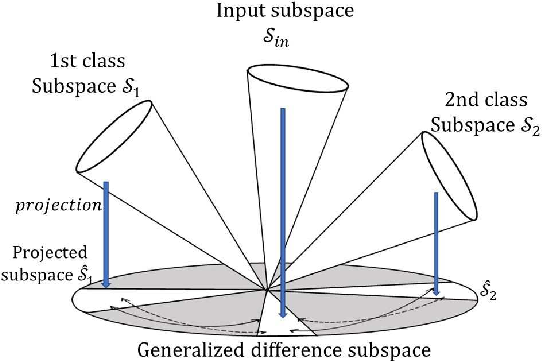 Figure 4 for A Method Based on Convex Cone Model for Image-Set Classification with CNN Features