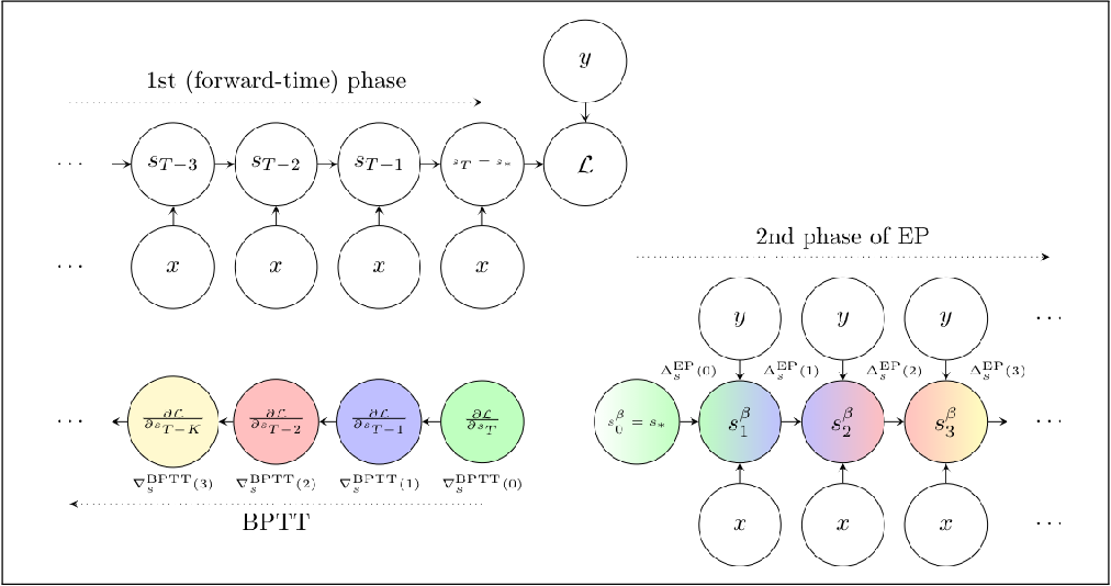 Figure 1 for Updates of Equilibrium Prop Match Gradients of Backprop Through Time in an RNN with Static Input