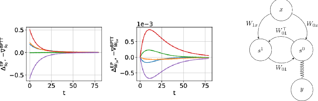 Figure 3 for Updates of Equilibrium Prop Match Gradients of Backprop Through Time in an RNN with Static Input